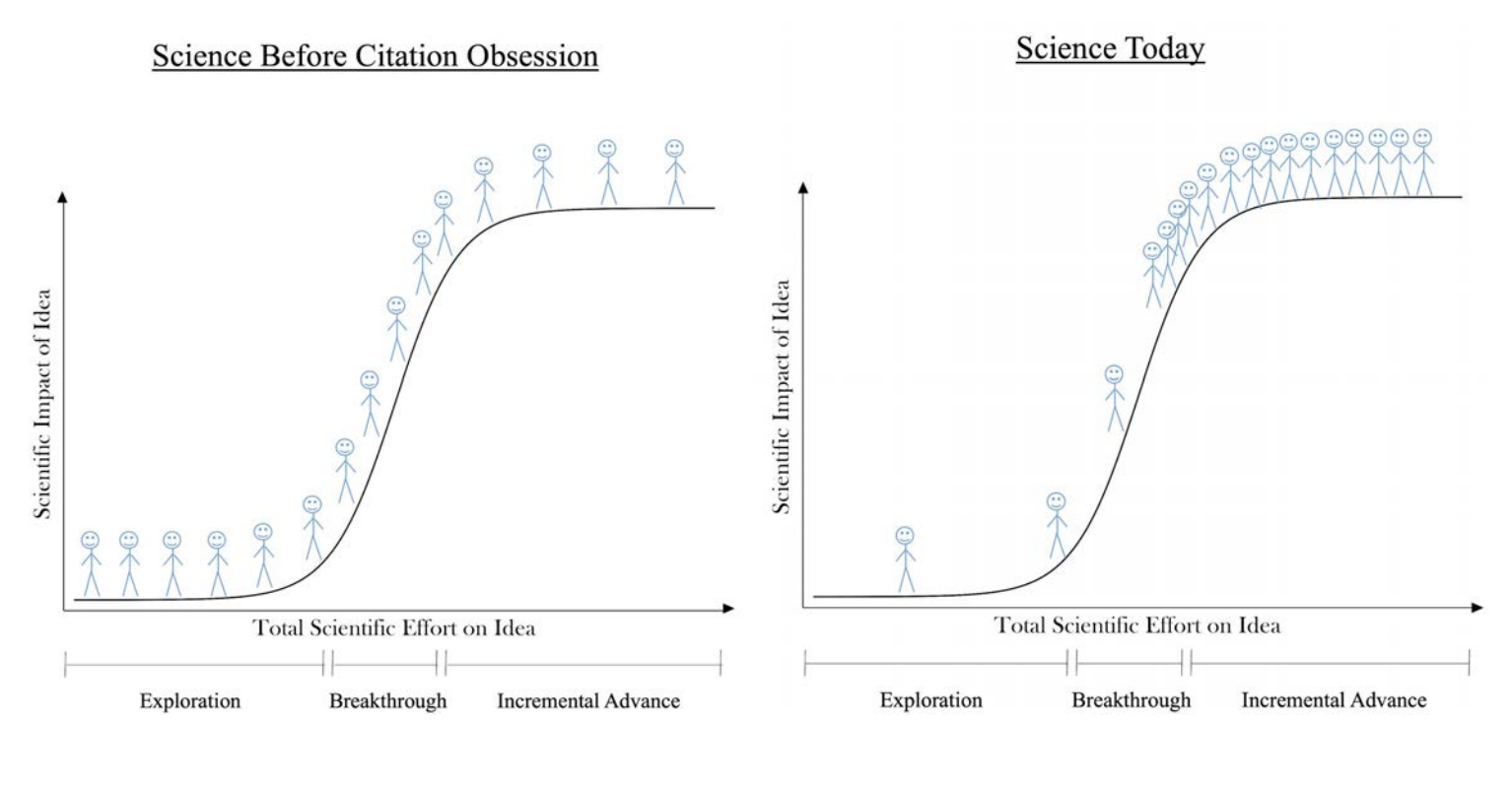 Stagnation, scientific incentives, and funding models