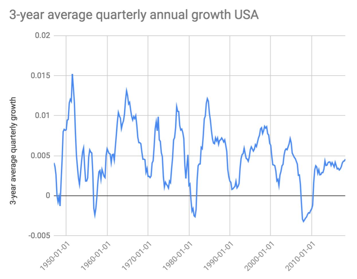 Crescimento do PIB per capita dos EUA