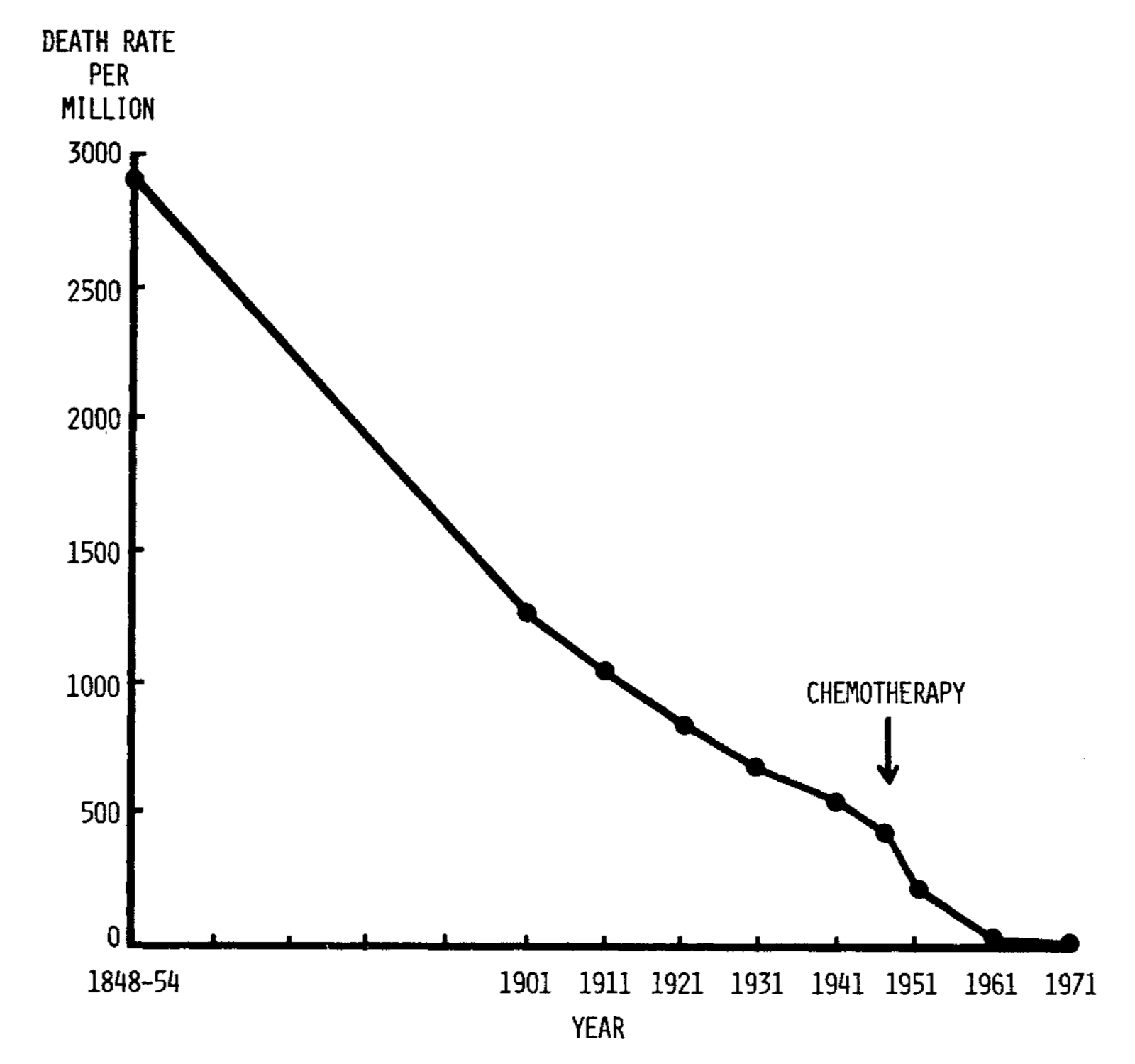 Respiratory tuberculosis mortality, standardized to the 1901 age-sex distribution